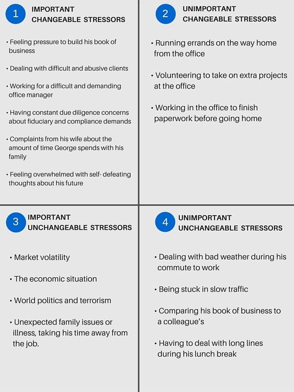 4. UNIMPORTANT-UNCHANGEABLESTRESSORS• Dealing